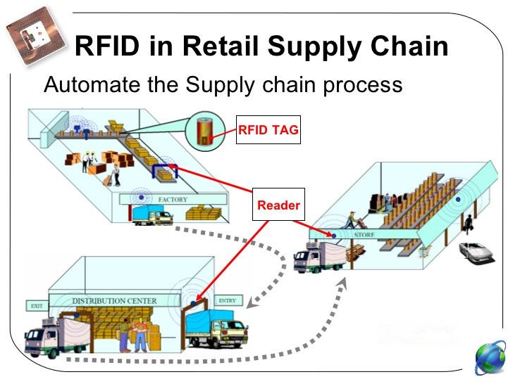 rfid retail supply chain