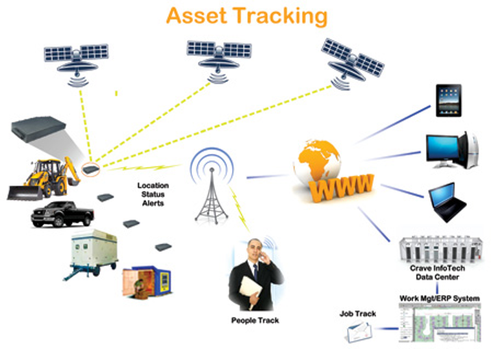 asset tracking satellite