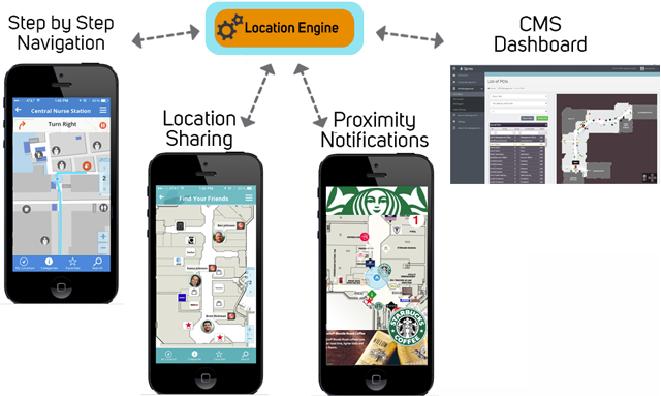 location engine